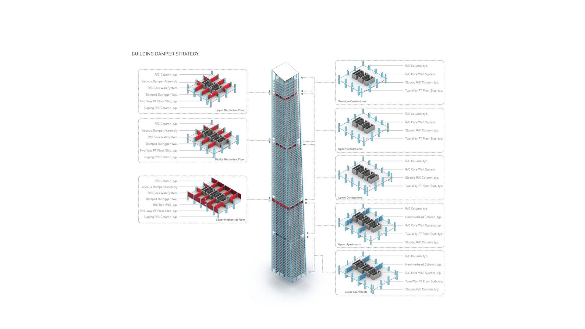 013_Building Damper Strategy