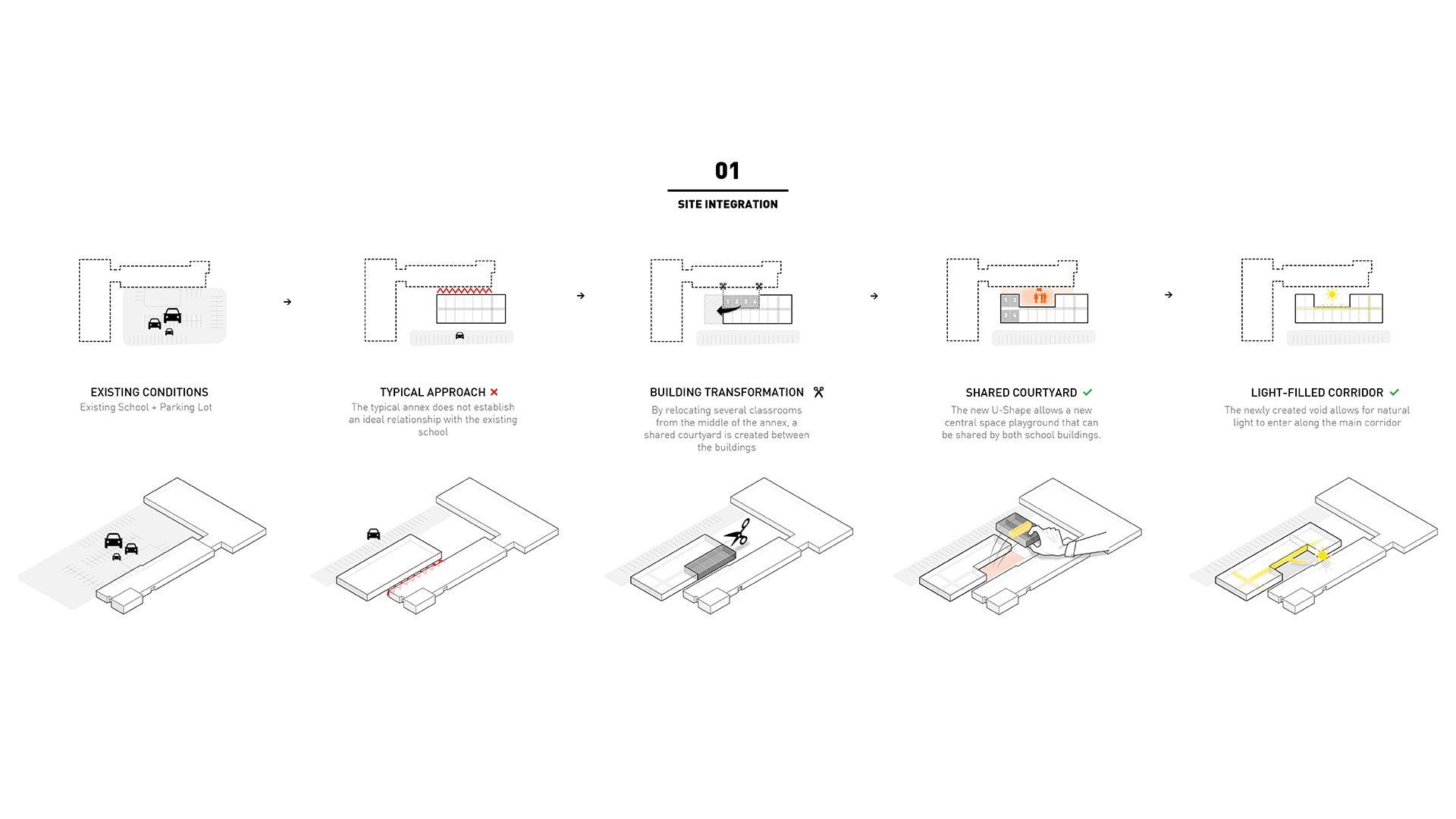 Site Integration